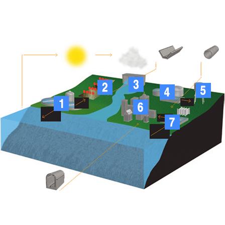 Durachemicals stratificatie urmarirea circuitului apei